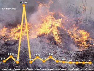 incendie en Ha